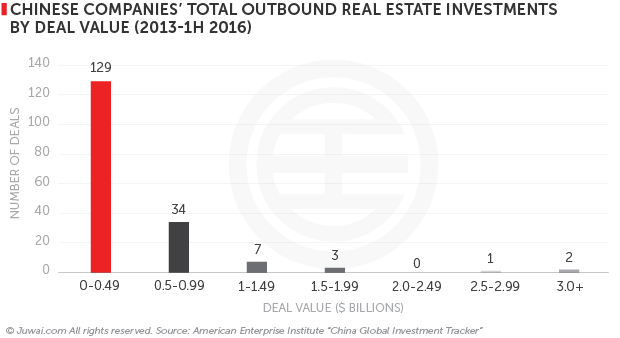 Chinese companies total outbound real estate investments by deal value (2013-H1 2016)