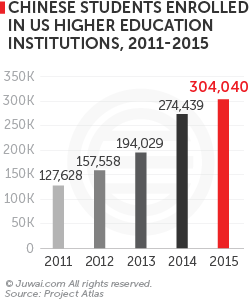 Chinese students enrolled in US higher education institutions, 2011-2015