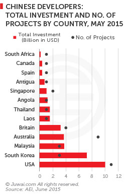 Chinese developers: total investment and number of projects by country, May 2015