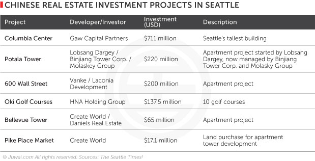 Chinese real estate investment projects in Seattle