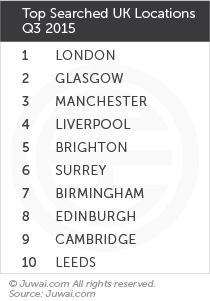 Top searched UK locations Q3 2015