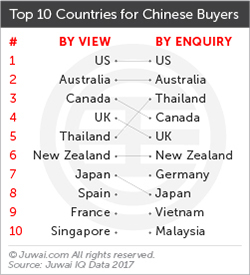 Juwai top 10 countries for Chinese buyers 2017