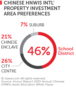 Chinese HNWIS International property investment area preferences