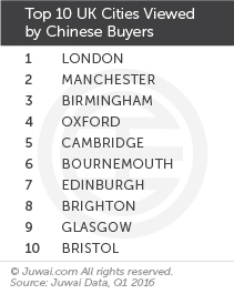 Top 10 UK cities viewed by Chinese buyers Q1 2016