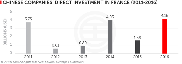 Chinese companies FDI in France (2011-2016)