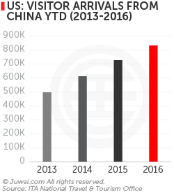 US: Visitor arrivals from China YTD (2013-2016)