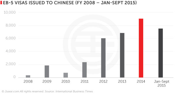 EB-5 visas issued to Chinese (FY 2008- Jan-Sept 2015)