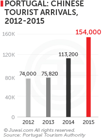 Portugal: Chinese tourist arrivals, 2012-2015