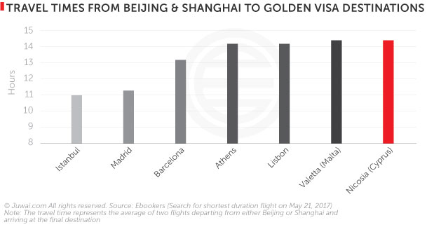 Travel times from Beijing and Shanghai to golden visas destinations