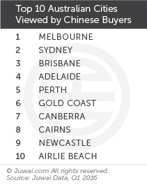 Top 10 Australian cities viewed by Chinese buyers Q1 2016