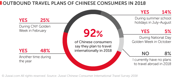 2018 outbound travel plans of Chinese consumers