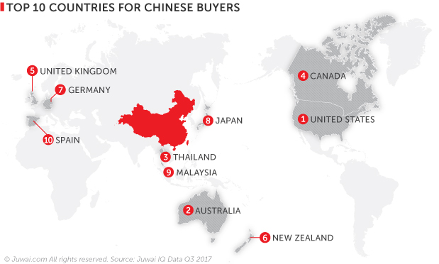 Top 10 countries for Chinese buyers Q3 2017