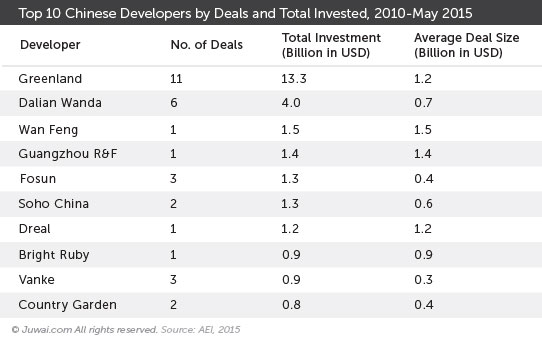 Top 10 Chinese developers by deals and total invested, 2010- May 2015