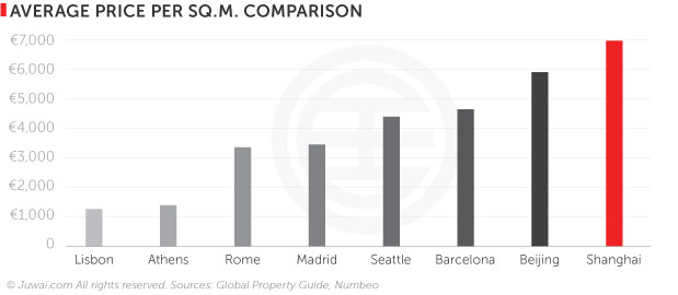 Average price per sq.m. comparison