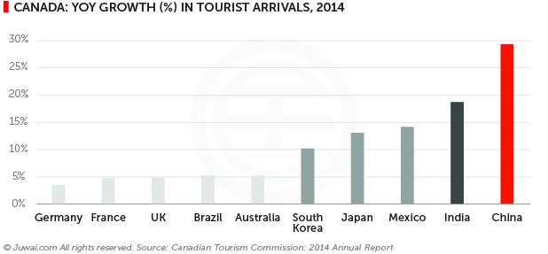 Canada: yoy growth (%) in tourist arrivals, 2014
