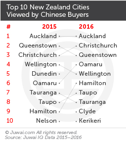 Top 10 NZ cities viewed by Chinese buyers
