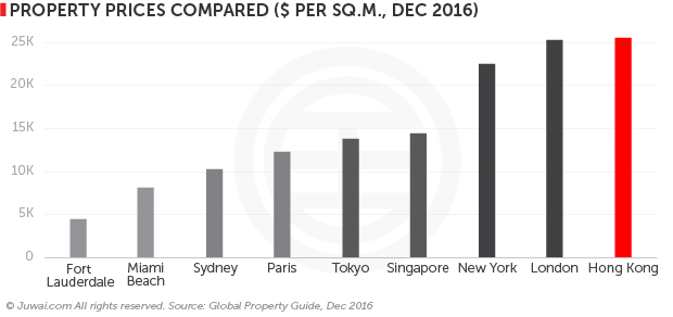 property prices compared ($ per sq.m. December 2016)