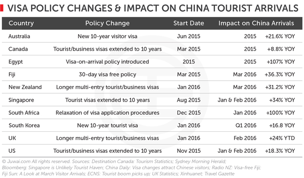 Visa policy changes and impact on China tourist arrivals