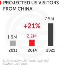 Projected US visitors from China