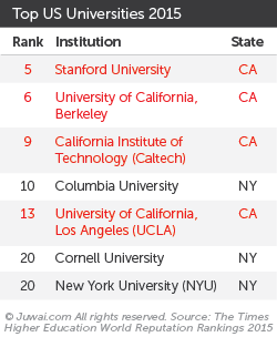 Top US universities 2015