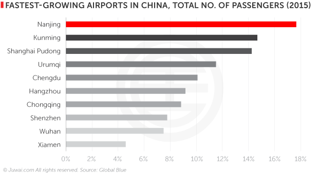 Fastest growing airports in China, total number of passengers (2015)