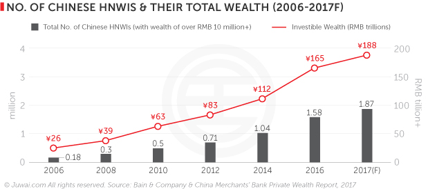 Number of Chinese HNWI and their total wealth