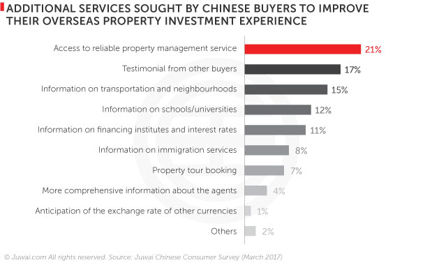 Additional services sought by Chinese buyers