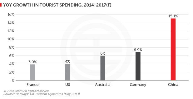 YOY growth in tourist spending, 2014-2017 (F)