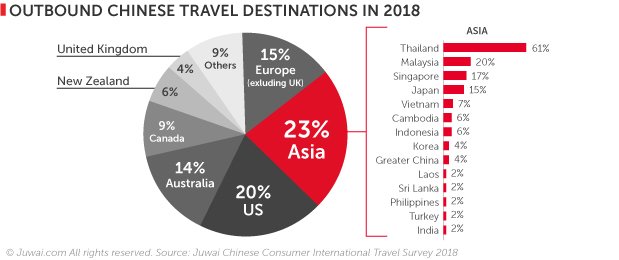 2018 outbound Chinese travel destinations