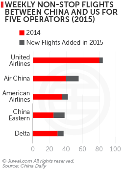 Weekly non-stop flights between China and US for five operators (2015)