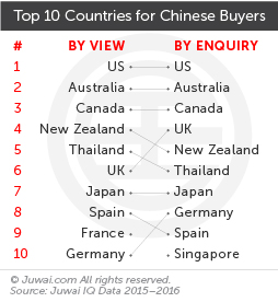 Top 10 countries for Chinese buyers 2015-2016