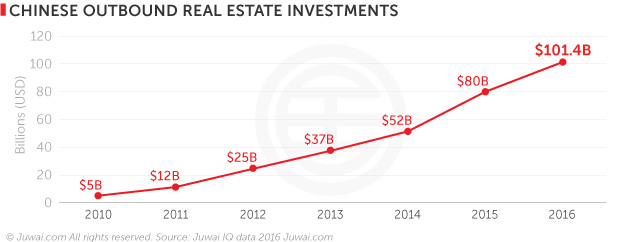 Chinese outbound real estate investments