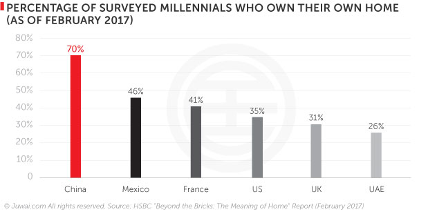 Percentage of surveyed millennials who own their owne home