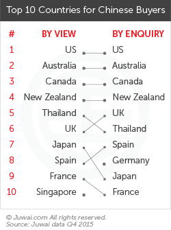 Top 10 countries for Chinese buyers Q4 2015