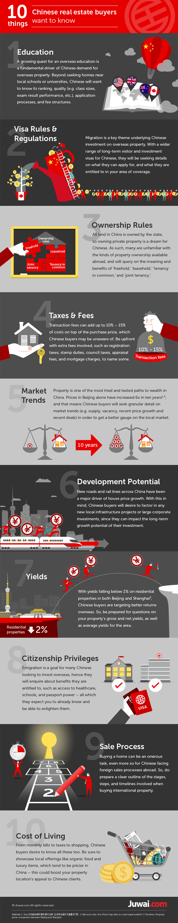 Juwai Infographic 10 things Chinese buyers want to know