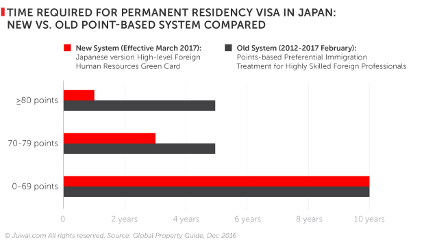 Time required for permanent residency visa in Japan: new vs. old point-based system compared