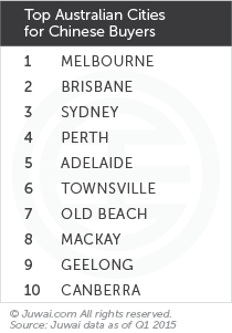 Top Australian cities for Chinese buyers Q1 2015
