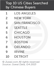 Top 10 US cities searched by Chinese buyers Q4 2015