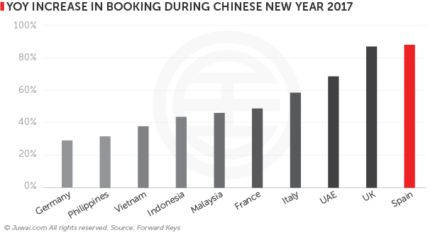 Year on year increase in booking during Chinese new year 2017