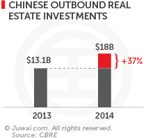 Chinese outbound real estate investments 2013-2014
