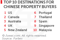 Top 10 destinations for Chinese Property Buyers