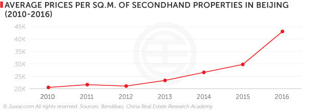 Average prices per sq.m. of secondhand proeprties in Beijing (2010-2016)