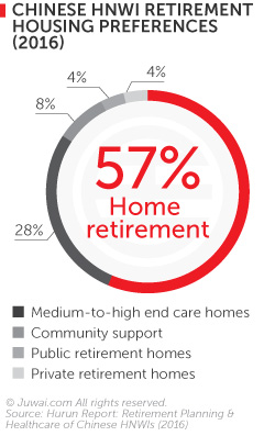 Chinese hnwi retirement housing preferences (2016)