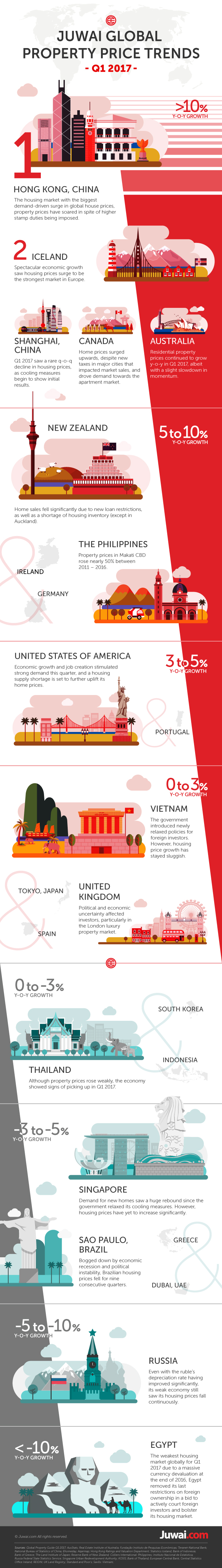 Juwai Global Property Price Trends Q1 2017 Infographic