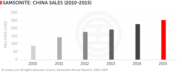 Samsonite: China Sales (2010-2015)
