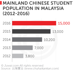 China studetn population in Malaysia 2012-2016