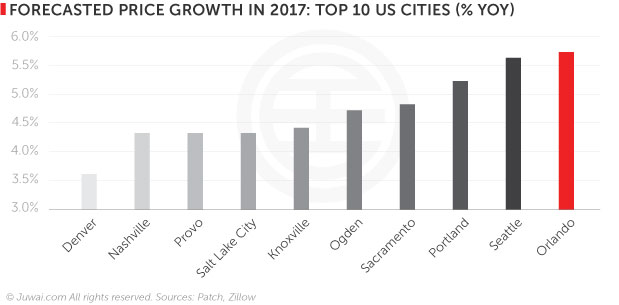Forecasted price growth in 2017: Top 10 US cities (%yoy)