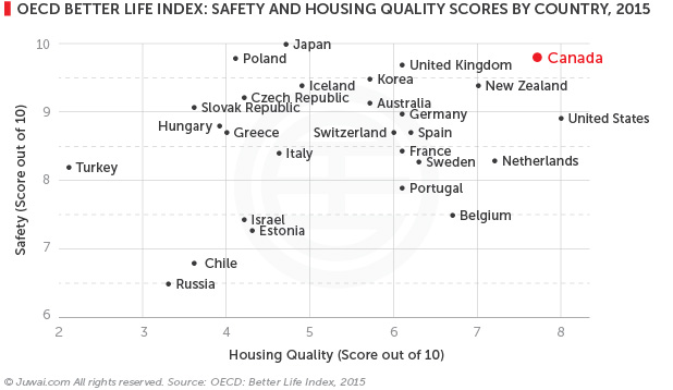 OECD better life index: safety and housing quality scores by country, 2015
