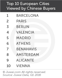 Top 10 European cities viewed by Chinese buyers Q1 2016