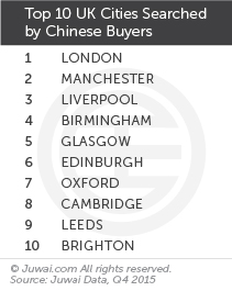 Top 10 UK cities searched by Chinese buyers Q4 2015